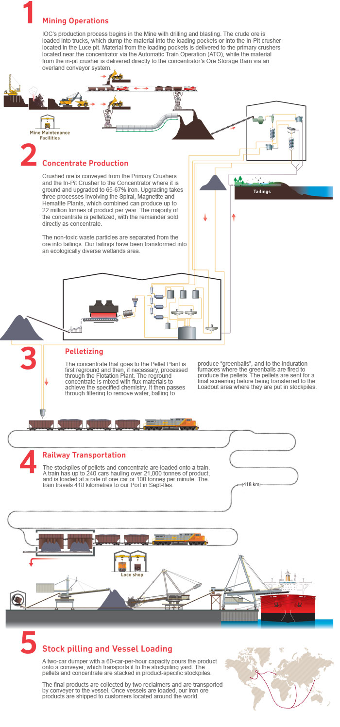 Our mining process - Iron Ore Company of Canada